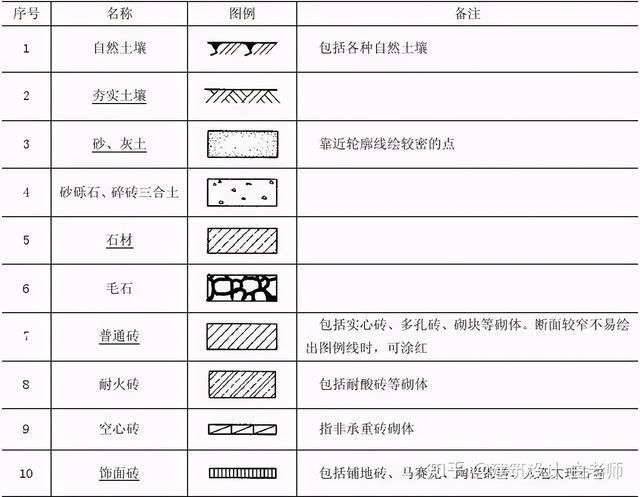 建筑施工图cad常用符号、图例大全_34