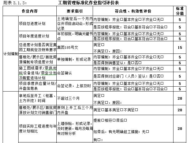 知名地产工程管理操作手册(194页)-工期管理标准化作业指引评价表