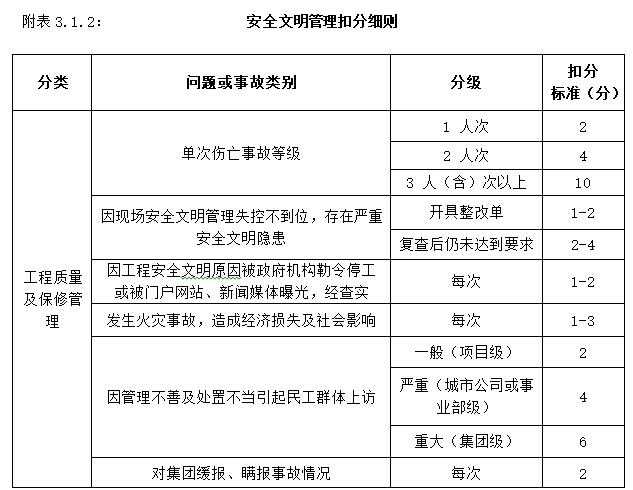 知名地产工程管理操作手册(194页)-安全文明管理扣分细则
