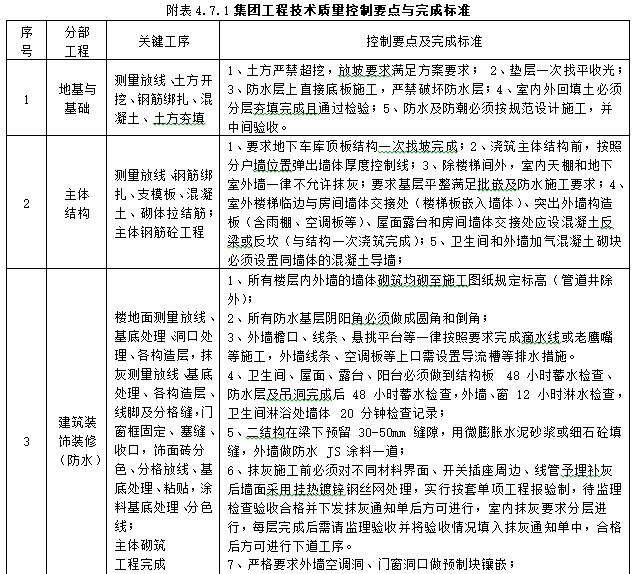 知名地产工程管理操作手册(194页)-集团工程技术质量控制要点与完成标准