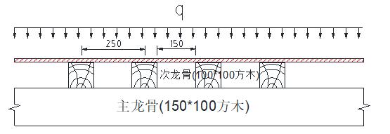 高速现浇箱梁碗扣支架及门洞设计计算书-受力计算简图