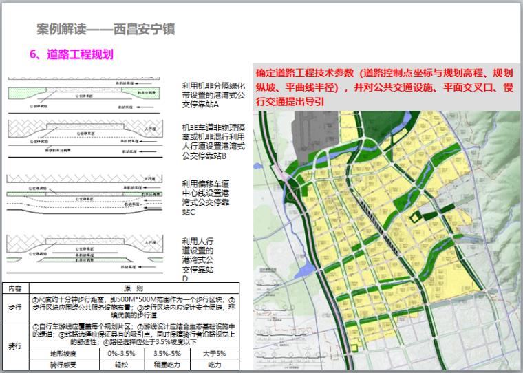 特色小镇培育与规划建设讲解(106页)-道路工程规划