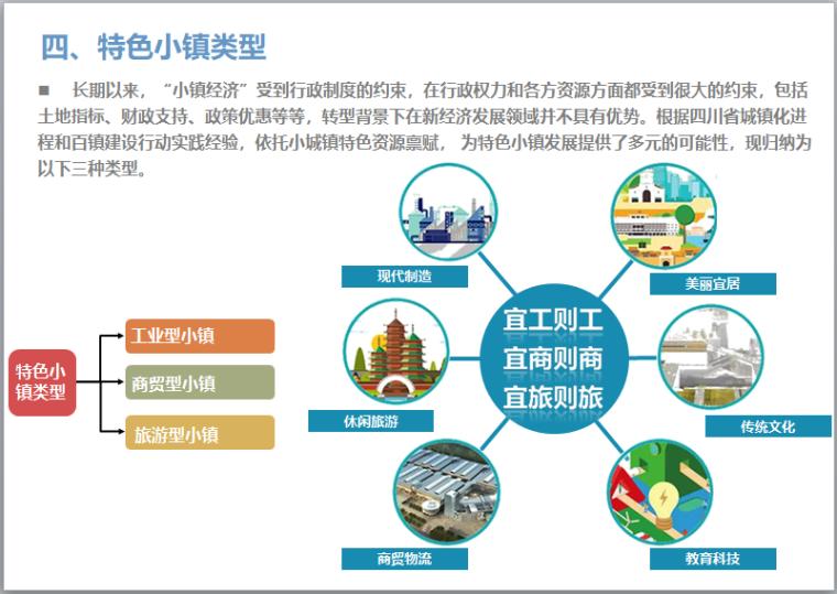 特色小镇培育与规划建设讲解(106页)-特色小镇类型