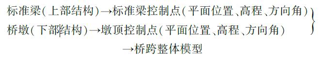 京张高铁标准梁设计BIM应用_9