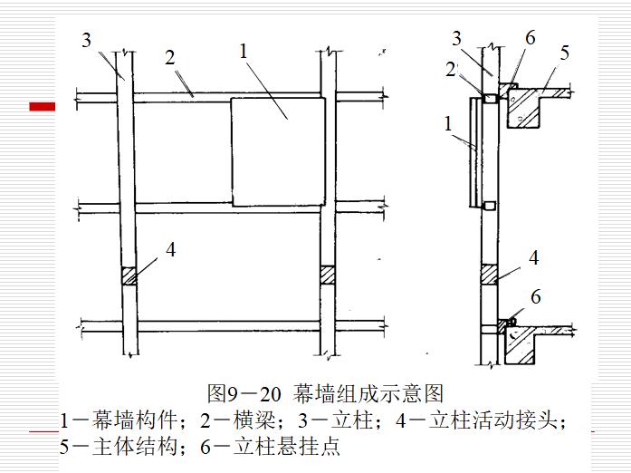 饰面工程施工工艺培训讲义(173页)-幕墙组成示意图