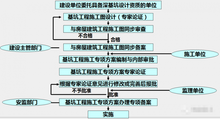 各种基坑支护结构施工工艺流程解析_1
