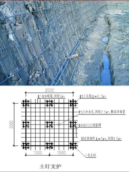 各种基坑支护结构施工工艺流程解析_39