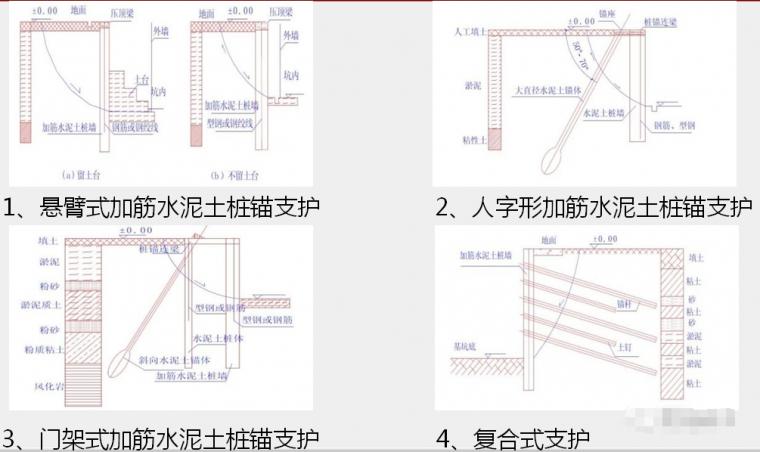 各种基坑支护结构施工工艺流程解析_43