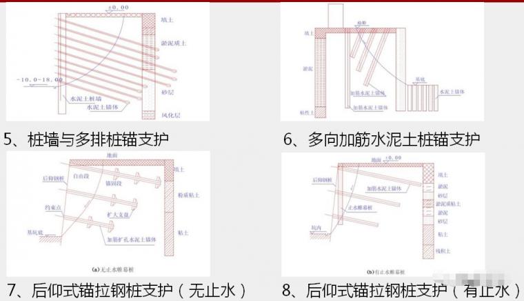 各种基坑支护结构施工工艺流程解析_44