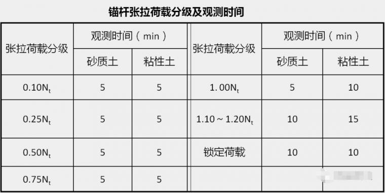 各种基坑支护结构施工工艺流程解析_50