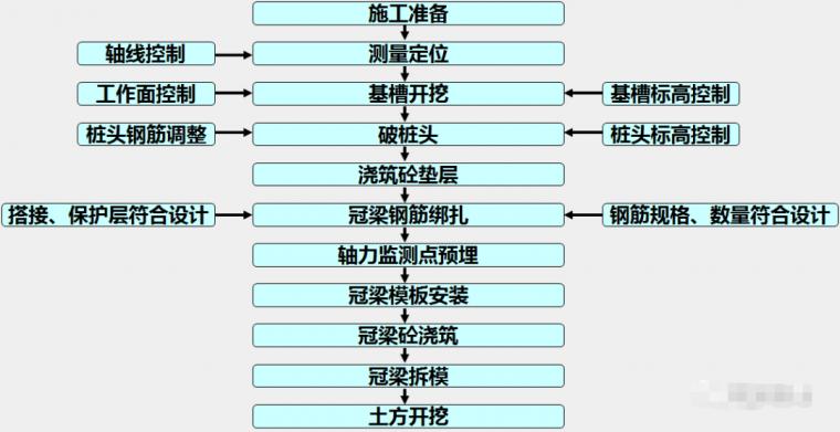 各种基坑支护结构施工工艺流程解析_53