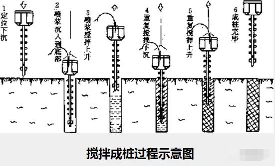 各种基坑支护结构施工工艺流程解析_10