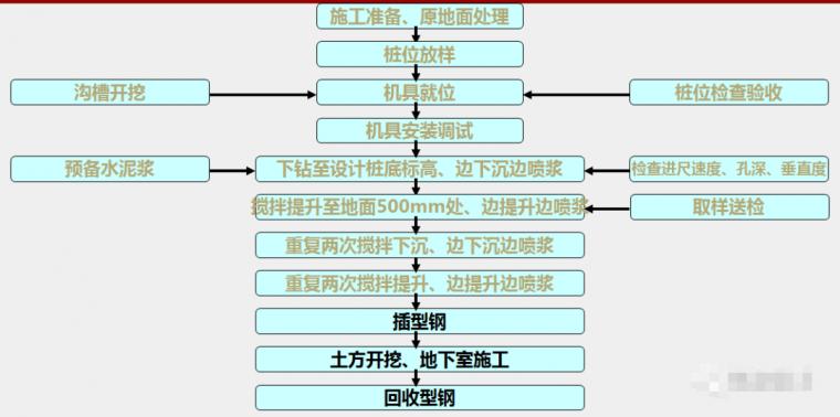 各种基坑支护结构施工工艺流程解析_13