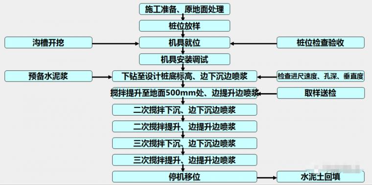 各种基坑支护结构施工工艺流程解析_2