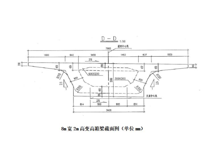 [河南]高架桥道路现浇砼箱梁施工方案-高变高箱梁截面图