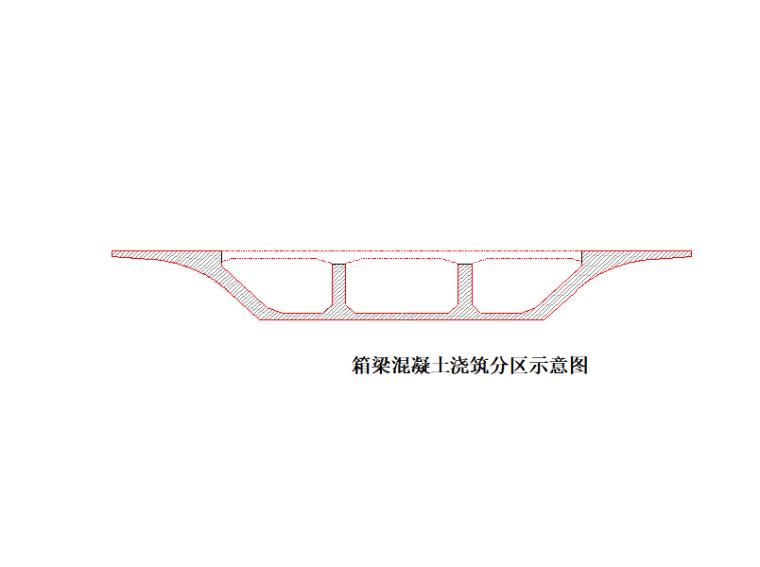 [河南]高架桥道路清水混凝土施工方案-箱梁混凝土浇筑