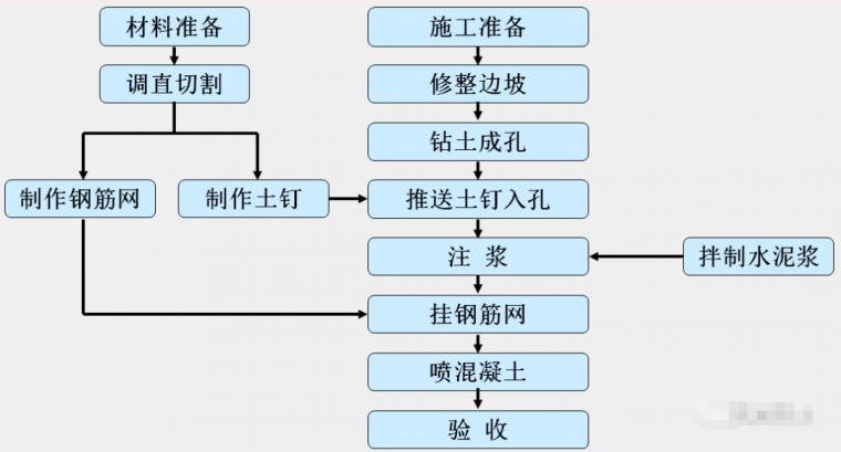 各种基坑支护结构施工工艺流程解析_32