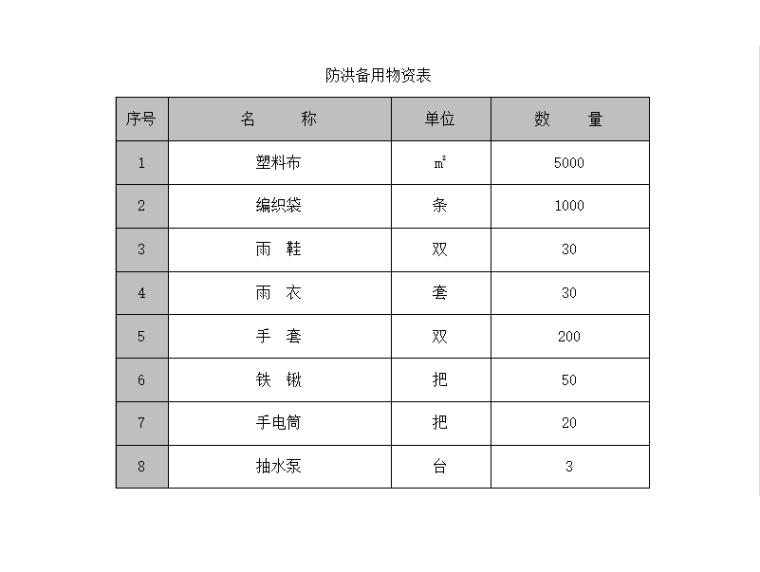 [河南]高架桥道路防洪度汛应急预案-防洪备用物资表