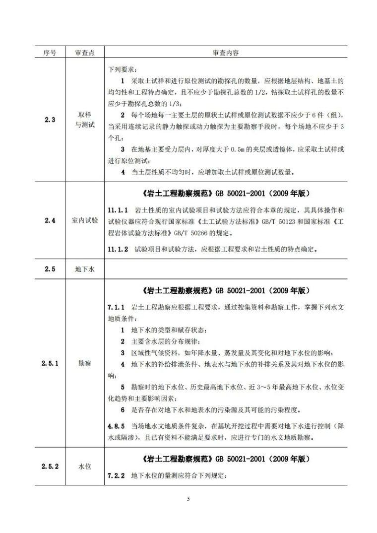 岩土工程勘察文件技术审查要点(2020版)发布_10