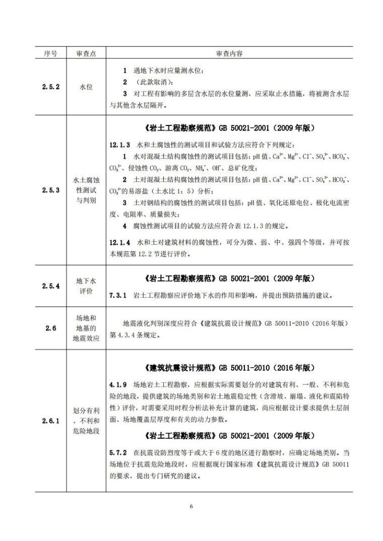 岩土工程勘察文件技术审查要点(2020版)发布_11
