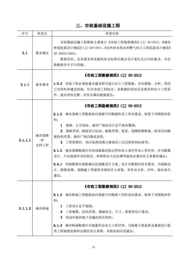 岩土工程勘察文件技术审查要点(2020版)发布_28