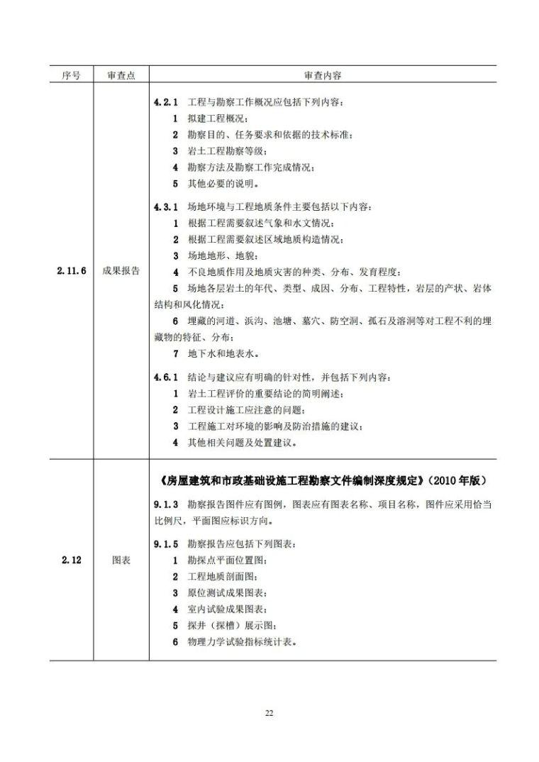 岩土工程勘察文件技术审查要点(2020版)发布_27