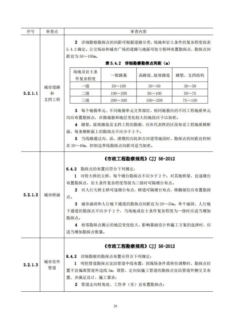 岩土工程勘察文件技术审查要点(2020版)发布_31
