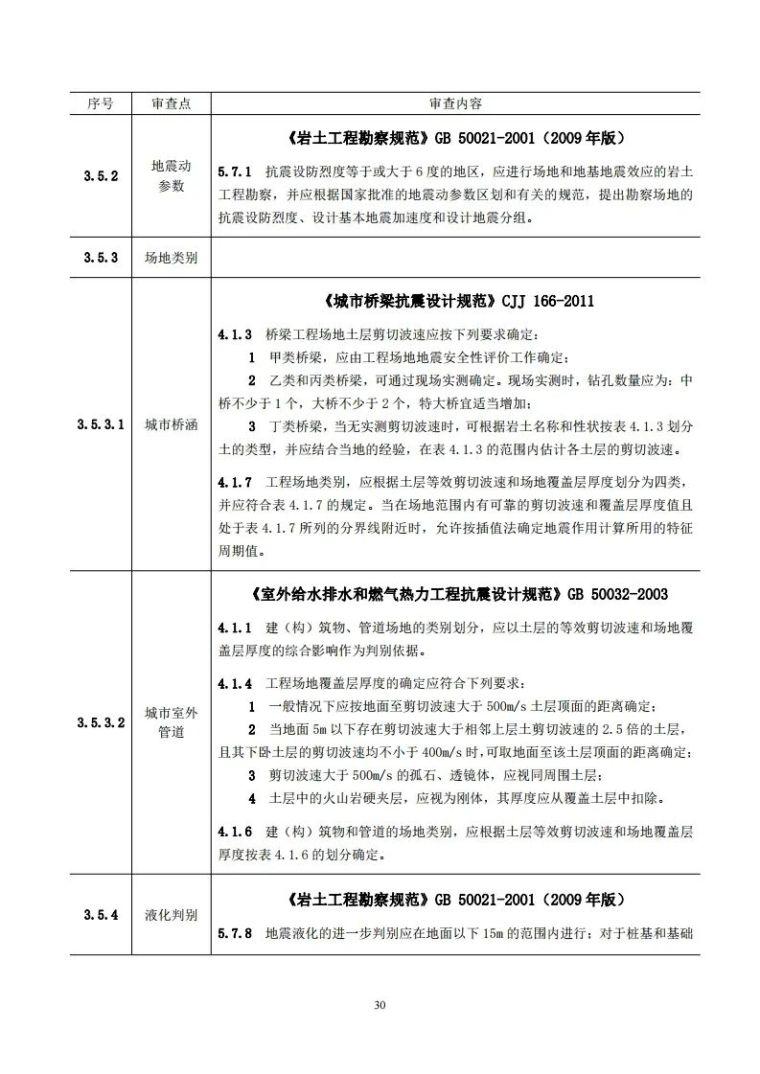 岩土工程勘察文件技术审查要点(2020版)发布_35