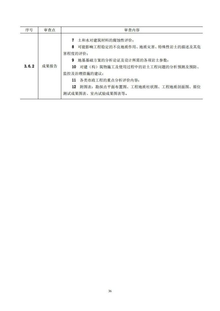 岩土工程勘察文件技术审查要点(2020版)发布_41