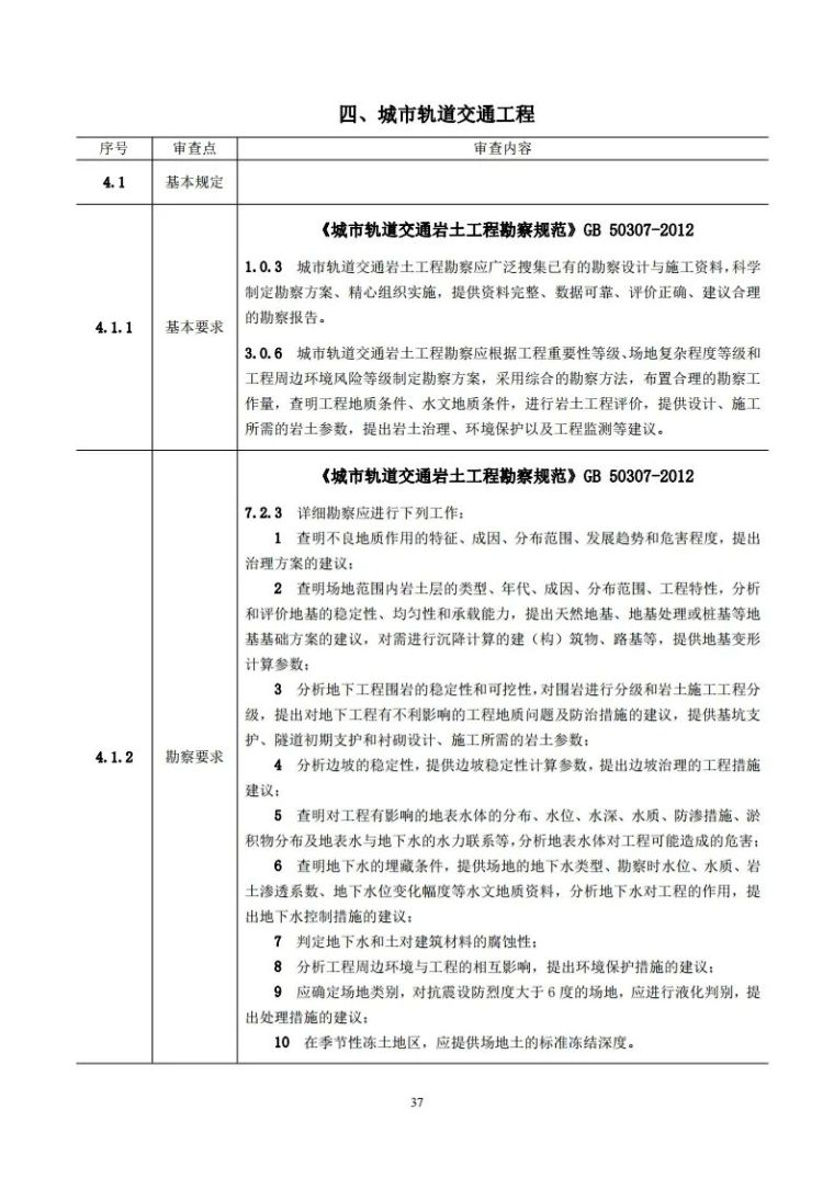 岩土工程勘察文件技术审查要点(2020版)发布_42