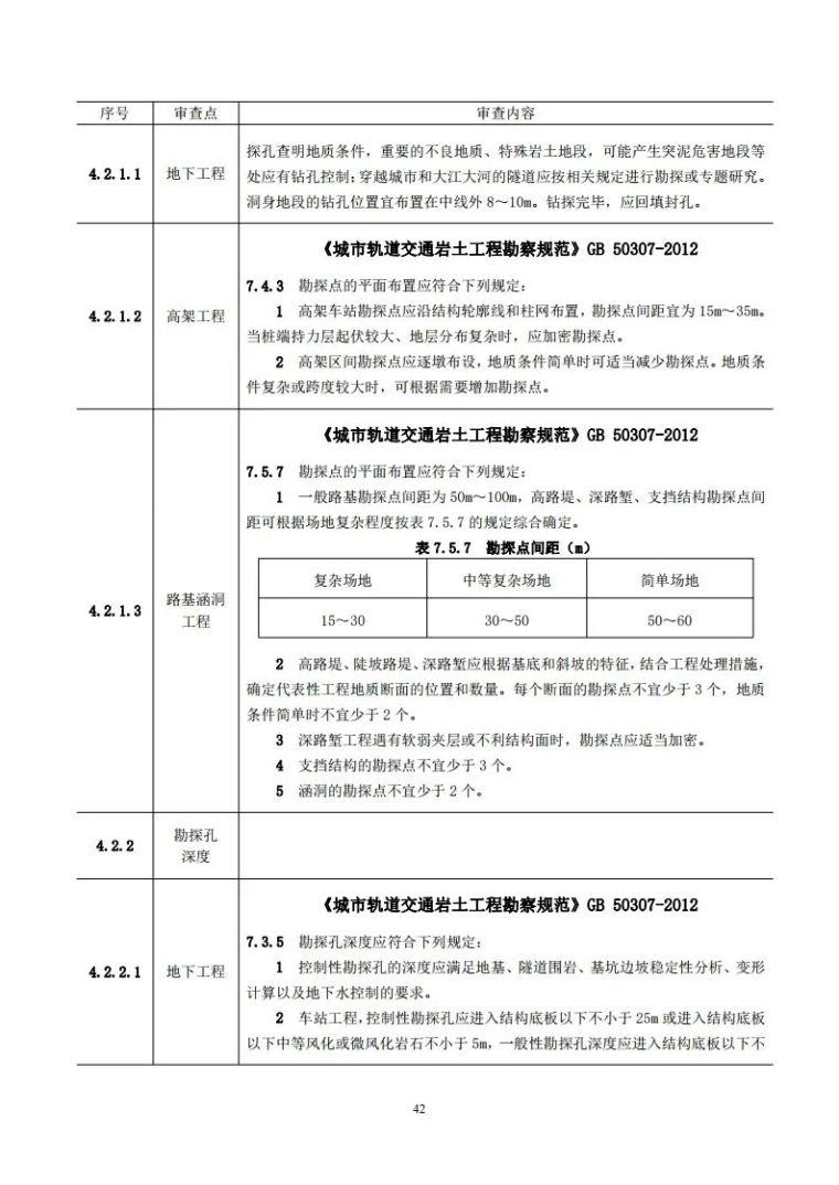 岩土工程勘察文件技术审查要点(2020版)发布_47