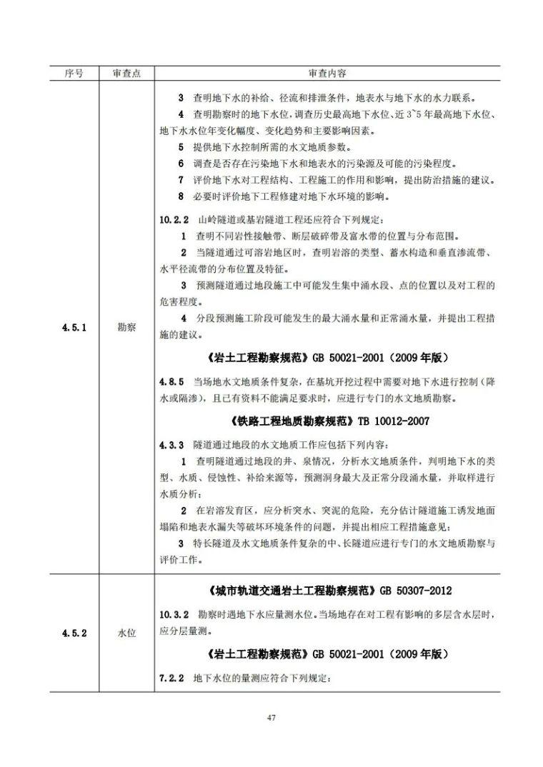岩土工程勘察文件技术审查要点(2020版)发布_52