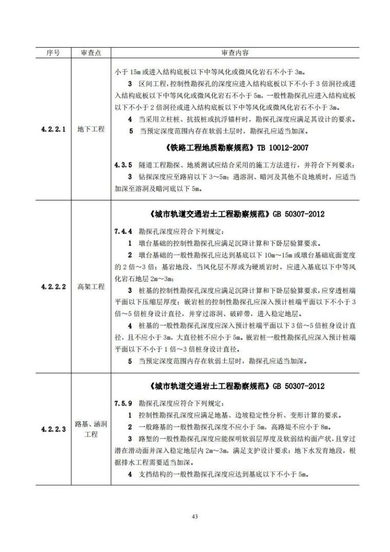 岩土工程勘察文件技术审查要点(2020版)发布_48