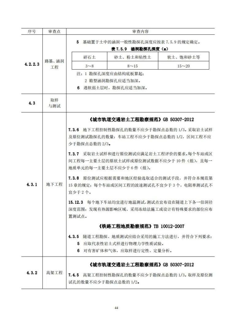 岩土工程勘察文件技术审查要点(2020版)发布_49