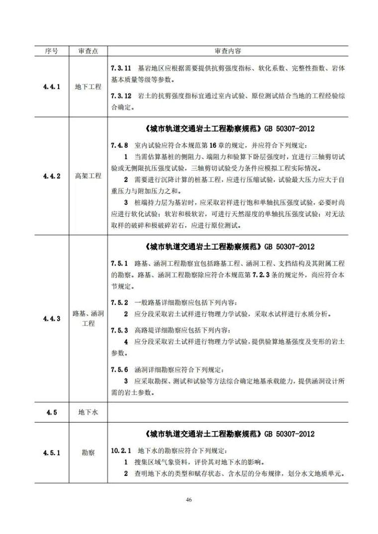 岩土工程勘察文件技术审查要点(2020版)发布_51