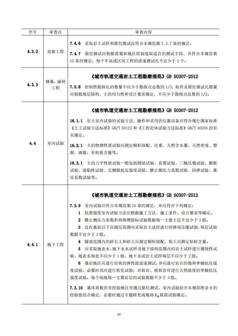 岩土工程勘察文件技术审查要点(2020版)发布_50