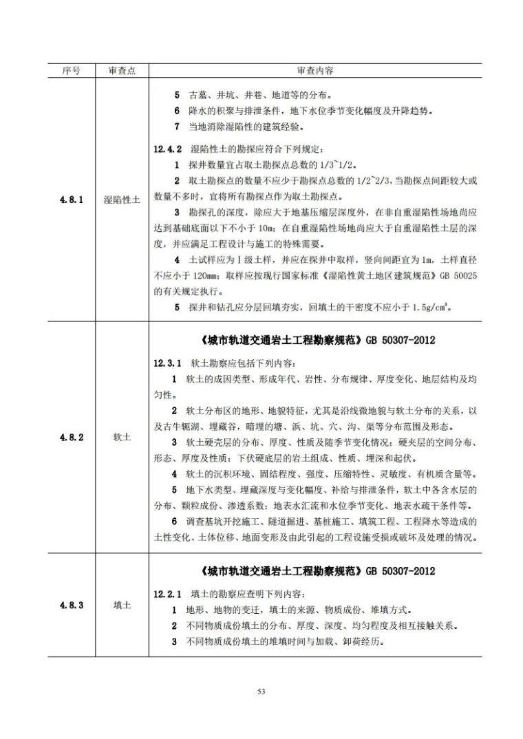 岩土工程勘察文件技术审查要点(2020版)发布_58