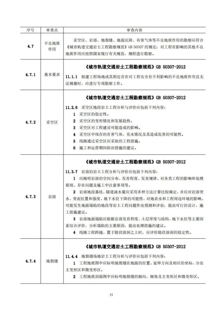 岩土工程勘察文件技术审查要点(2020版)发布_56