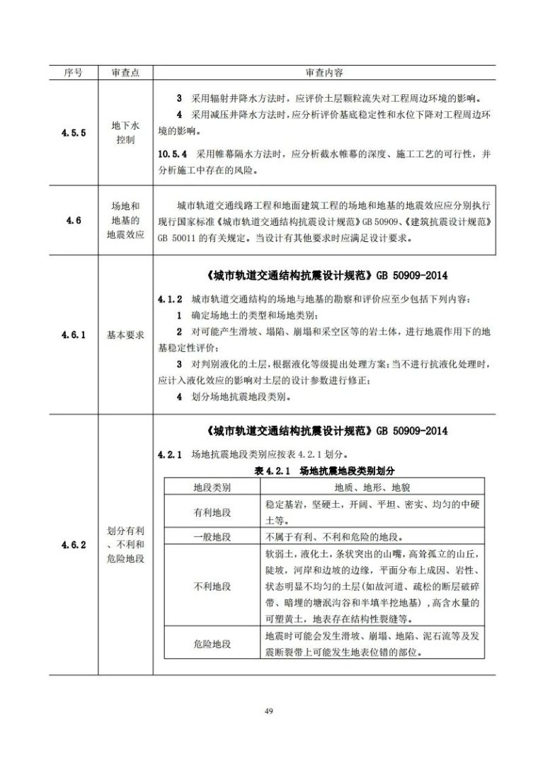 岩土工程勘察文件技术审查要点(2020版)发布_54