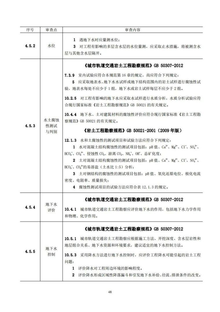 岩土工程勘察文件技术审查要点(2020版)发布_53