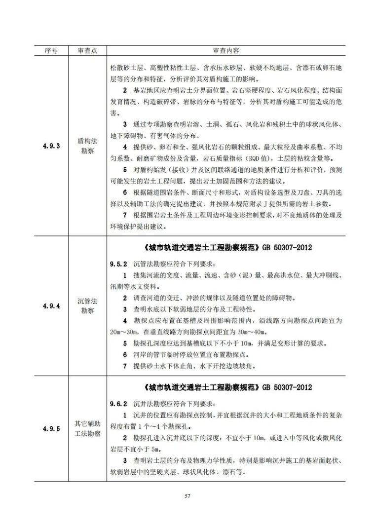 岩土工程勘察文件技术审查要点(2020版)发布_62