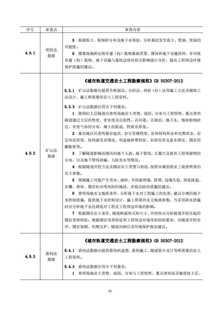 岩土工程勘察文件技术审查要点(2020版)发布_61