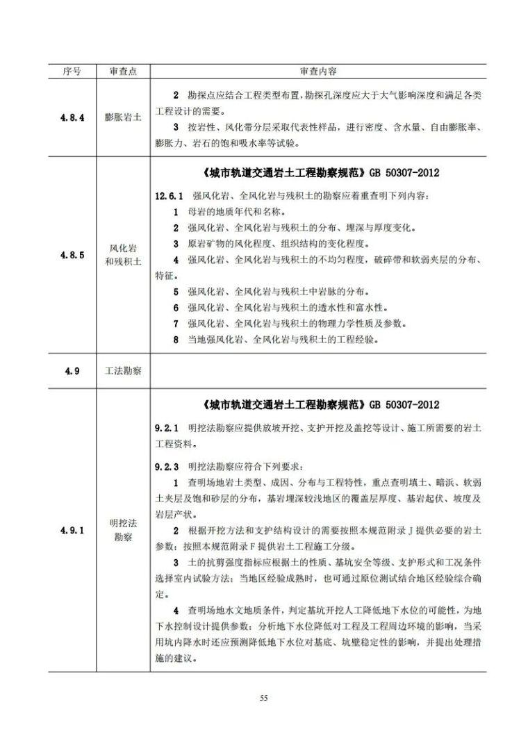 岩土工程勘察文件技术审查要点(2020版)发布_60