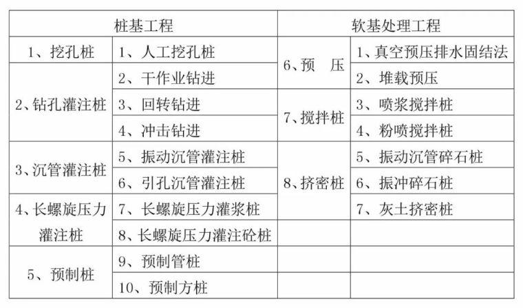14种桩基及地基处理工艺流程图,收藏!_1