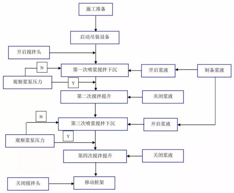 14种桩基及地基处理工艺流程图,收藏!_13