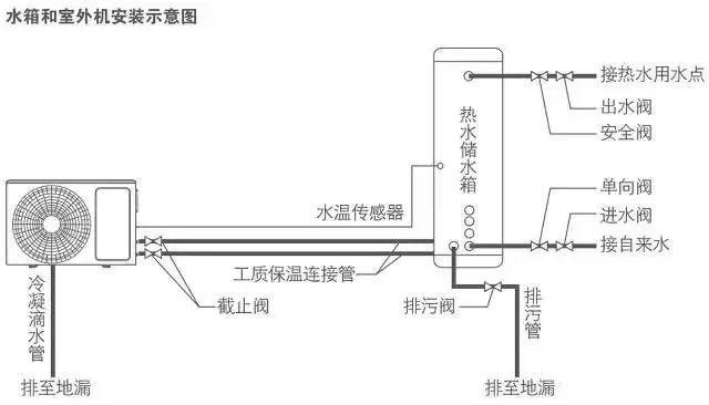 空气源热泵(原理设计_选型_施工)全解析_18