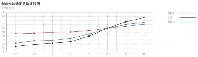 空气源热泵(原理设计_选型_施工)全解析_26