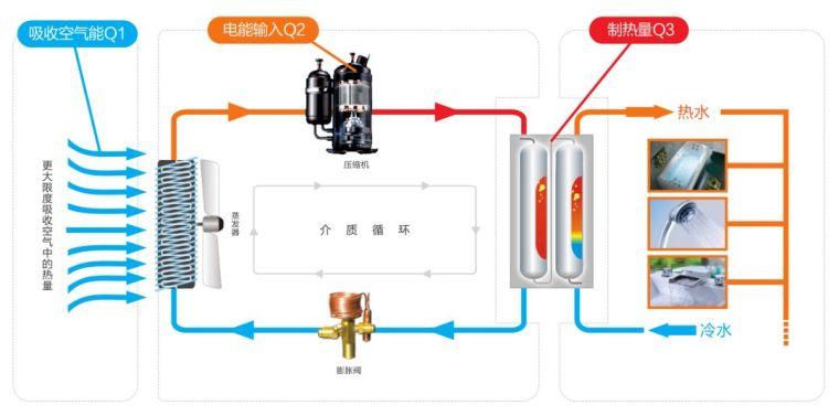 空气源热泵(原理设计_选型_施工)全解析_4