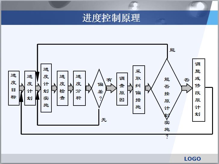 房地产项目开发经营流程讲解(176页)-进度控制原理