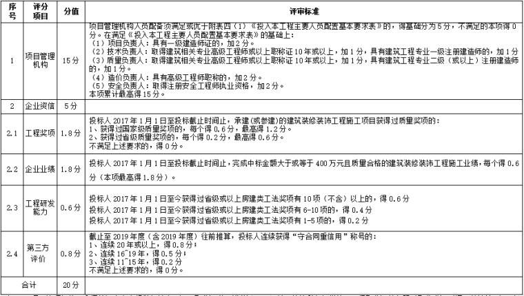 大学装修改造工程招标文件清单图纸合同-技术标详细审查评分表